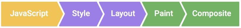 CSS3 动画性能优化