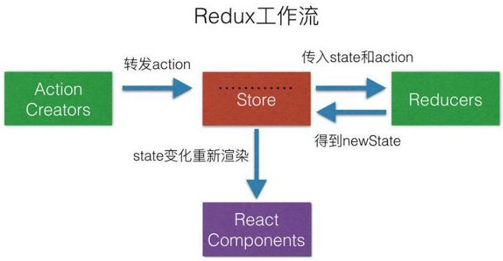 Redux与它的中间件:redux-thunk,redux-actions,redux-