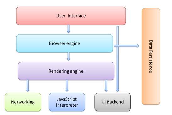 聊聊 JavaScript 与浏览器的那些事 - 引擎与线程